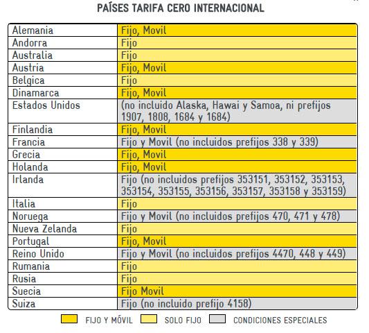 tarifa cero internacional